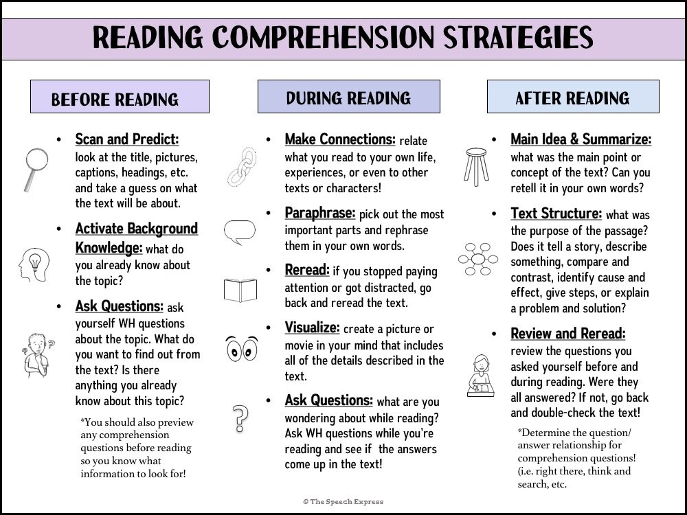 What are the 7 reading comprehension Strategies. - Making English Fun