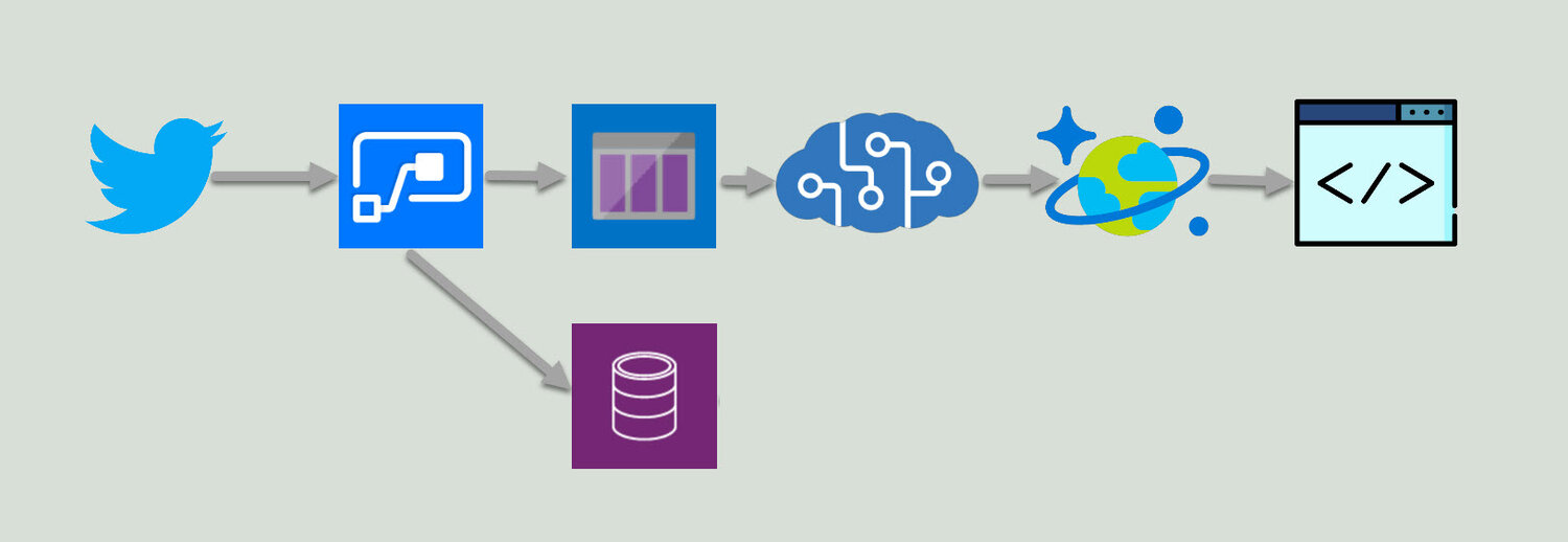 The ins and outs behind the scenes to get from Tweet to Azure