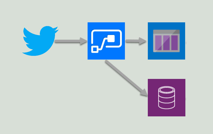 Using Power Automate with Azure Queues & Cognitive Services for AI fuelled social media analytics