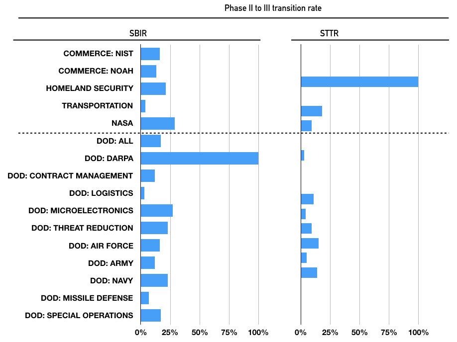 Phase III transition rates.jpeg