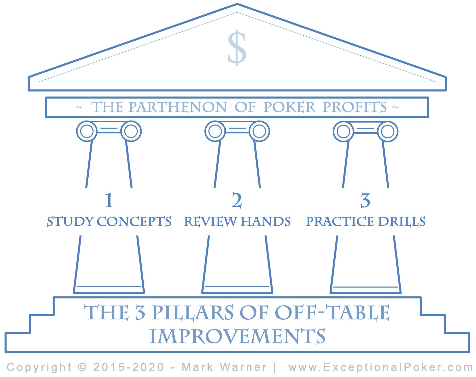 3 Pillars of Poker Study Techniques.jpg