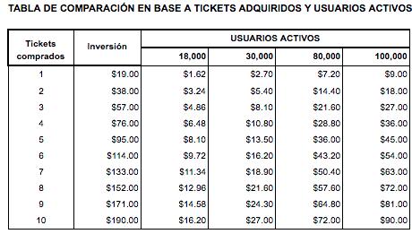En esta tabla es fácil visualizar cuánto dinero se puede llegar a recibir según la cantidad de tickets que se compren Vs. los usuarios activos de cada mes.
