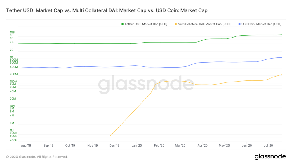 Stablecoins - Market Cap MA 2 weekly (1).png