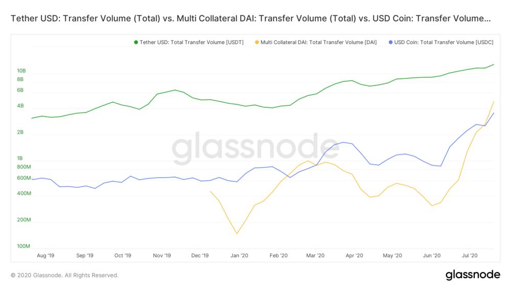 Movimientos diarios de dólares digitales