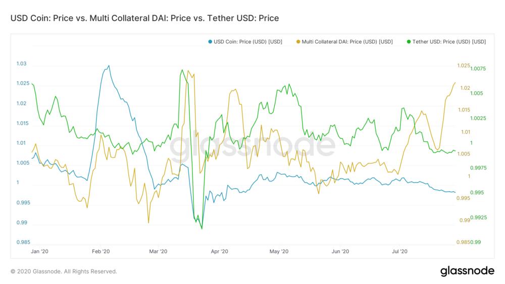 Fluctuación del USDC, USDT y DAI con relación al dólar estadounidense.