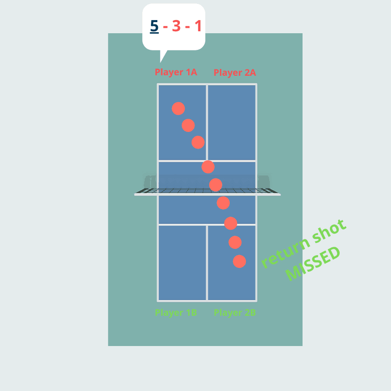 example 2 pickleball scoring 1 (1).png