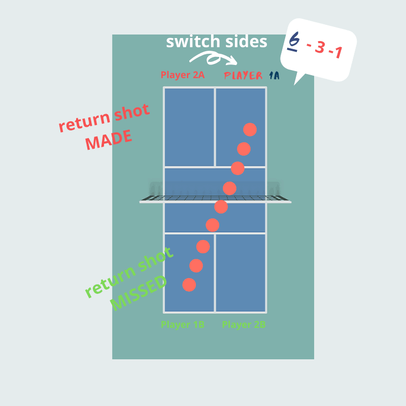 example 2 pickleball scoring 2 (1).png