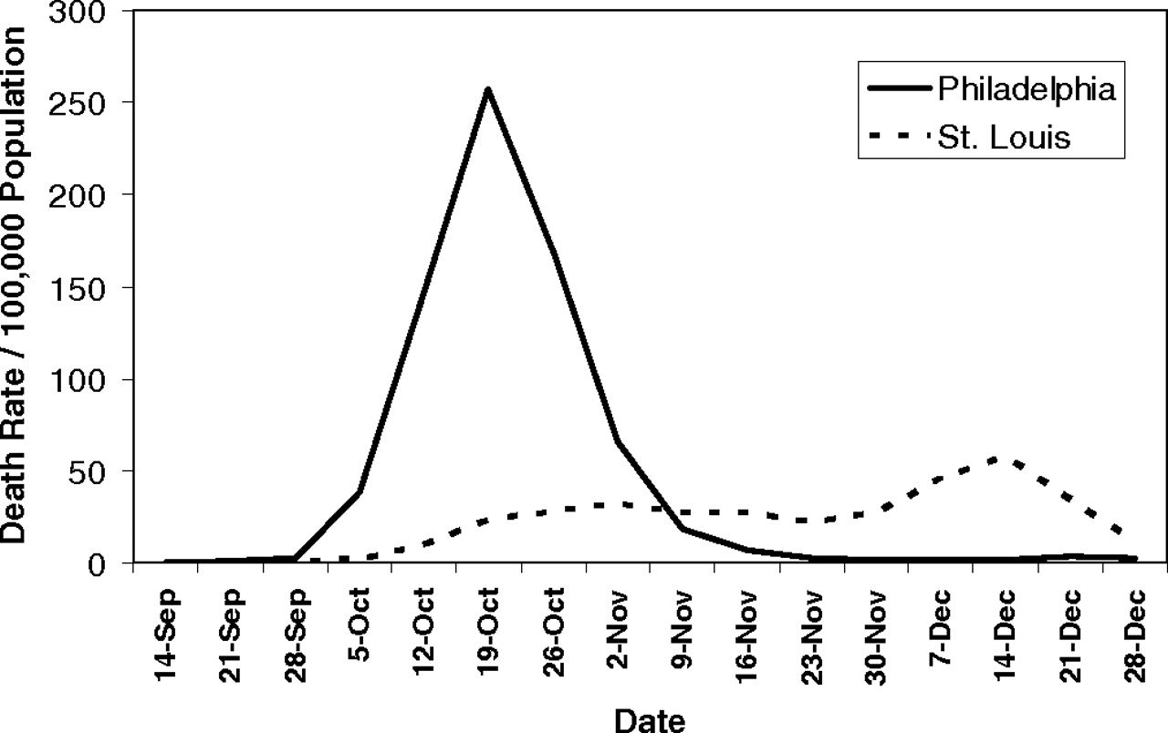 Figure: Excess pneumonia and influenza mortality over 1913-1917 baseline in Philadelphia and       St. Louis, September 8 – December 28, 1918. Source:  https://www.pnas.org/content/104/18/7582 .
