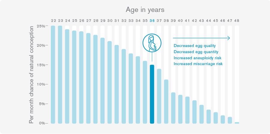 Source:  Genea: World Leading Fertility