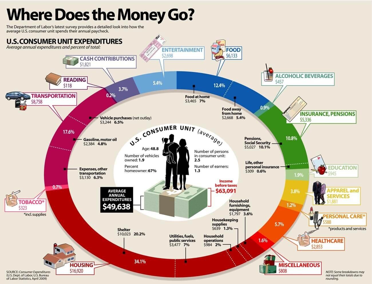 minimalray-where-does-the-money-go.jpg
