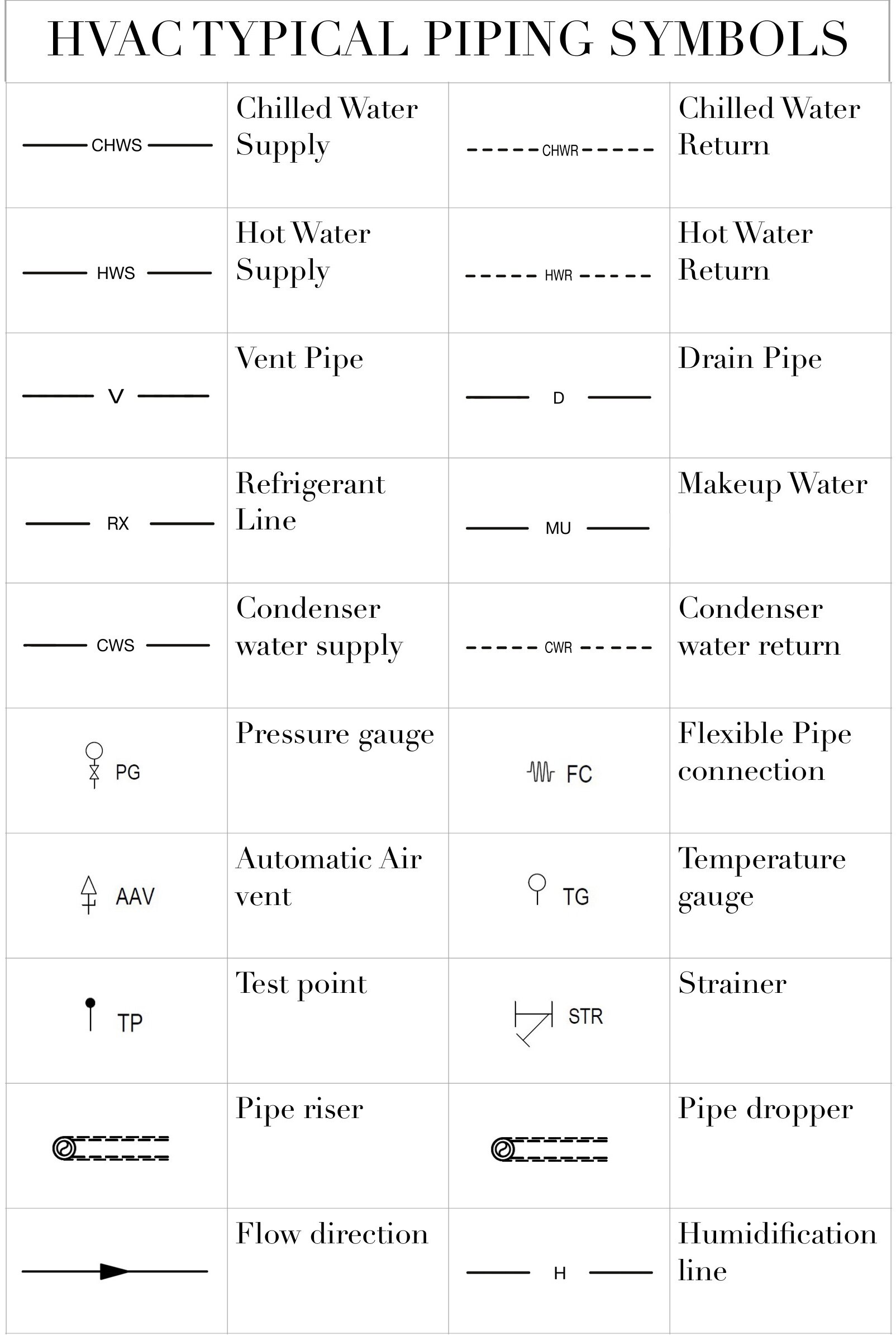 Commonly used HVAC Symbols — STOUT MEP | Hvac Drawing Abbreviations |  | Stout MEP