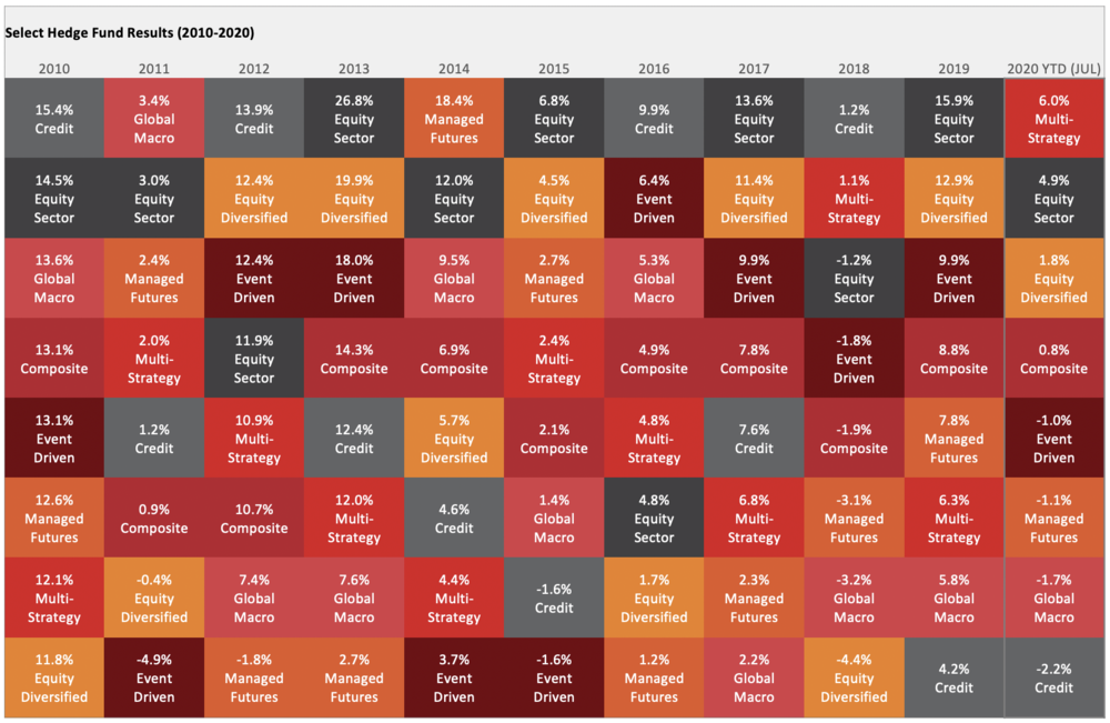 Source: PivotalPath Data through 8/17/2020  The chart above depicts the performance of PivotalPath's Hedge Fund Indices, ranked from best to worst. Each strategy is color-coded for easy tracking. For additional information, visit  pivotalpath.com
