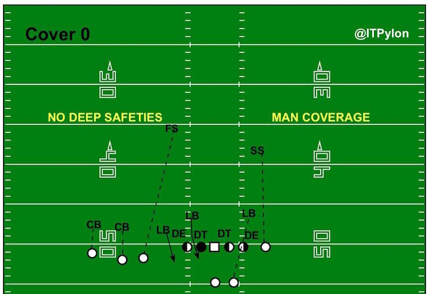 Cover 0 Diagram