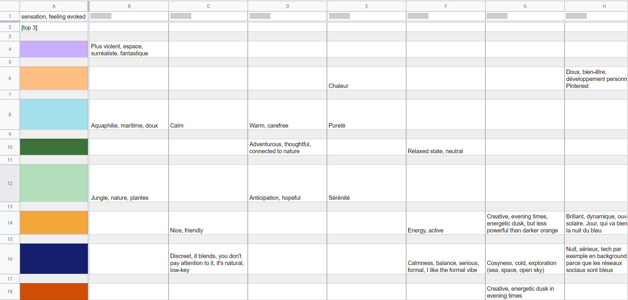 My spreadsheet of notes.
