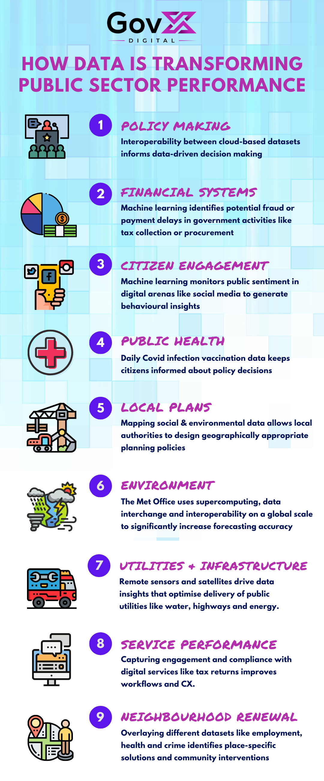 Infographic: How data is transforming public sector performance