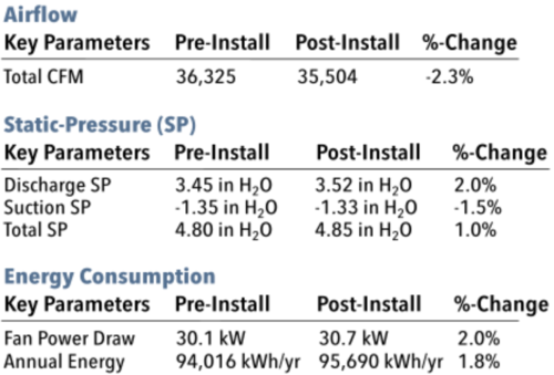 NYC airflow and static airpressure data table.png