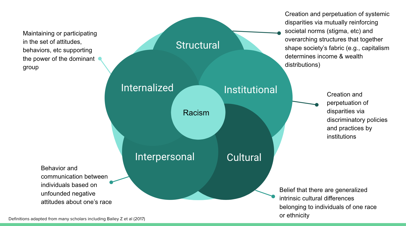 Section 1: Racism, not Race, Causes Health Disparities — Institute for  Healing & Justice in Medicine