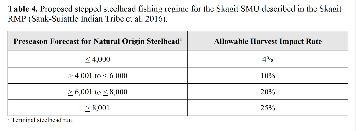 Steelhead mortality rates allowed in Skagit River Steelhead Fishery Resource Management Plan (2018)