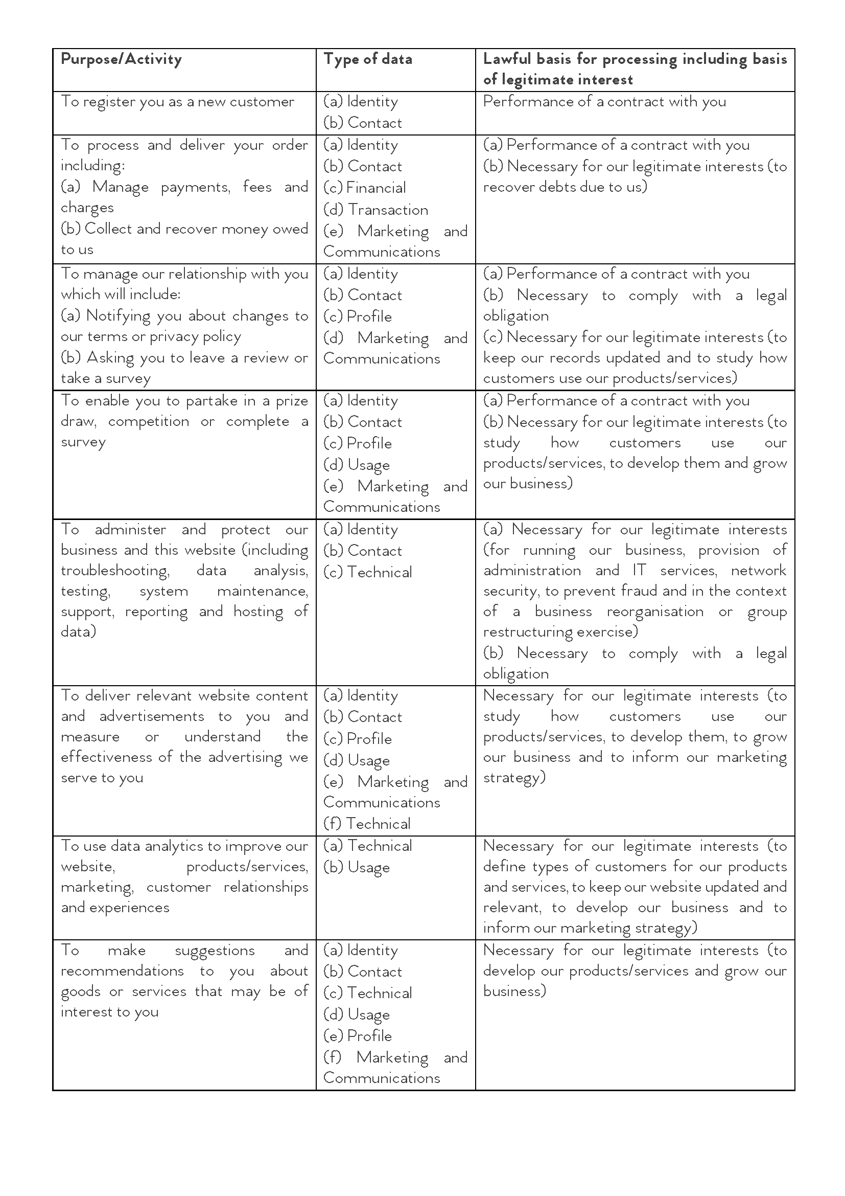 Website Privacy Table for Policy_May 2021.png