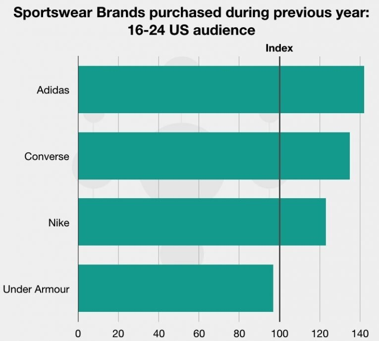 How Nike And Adidas Are Competing For Young Consumers