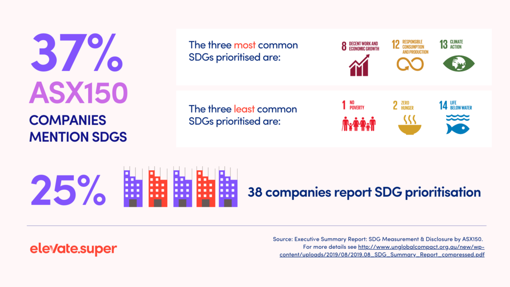 Source: Executive Summary Report: SDG Measurement & Disclosure by ASX150. For more details see http://www.unglobalcompact.org.au/new/wp-content/uploads/2019/08/2019.08_SDG_Summary_Report_compressed.pdf