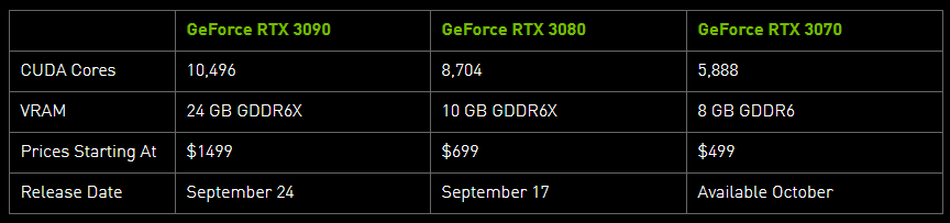Nvidia Reveals RTX 3000 Series