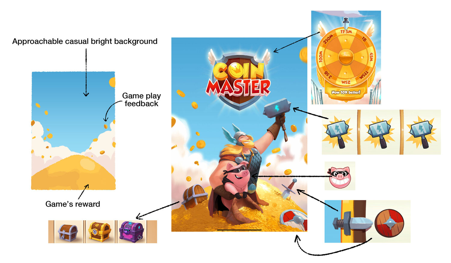 Coin Master Splash screen is a clean visual with clear message about what to expect