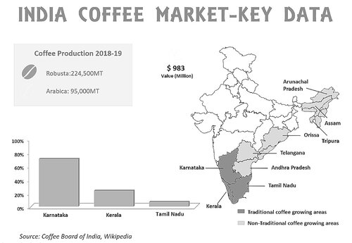 india-coffee-market-key-data-1.jpg
