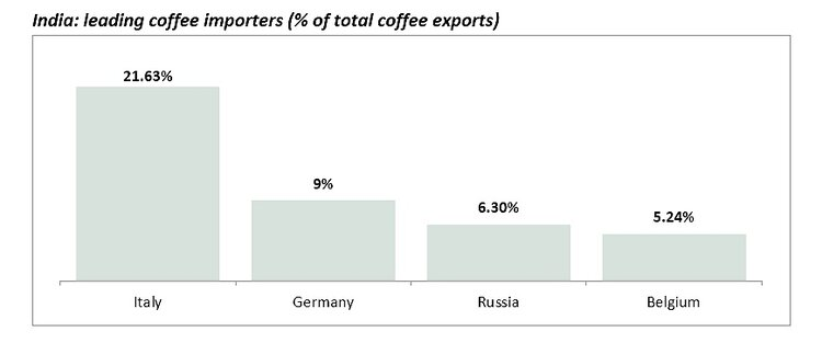 india-leading-coffee-importers.png