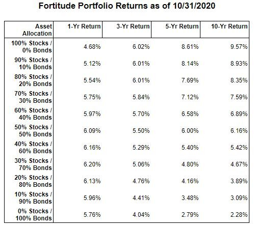 Please note these returns are based on Fortitude Financial Planning asset allocations comprised of index mutual funds invested in large-cap, mid-cap, small-cap, and international stocks, and short-term and intermediate-term treasury bonds.  These results are from past performance and do not guarantee future results.  The information provided above does not constitute as financial advice.
