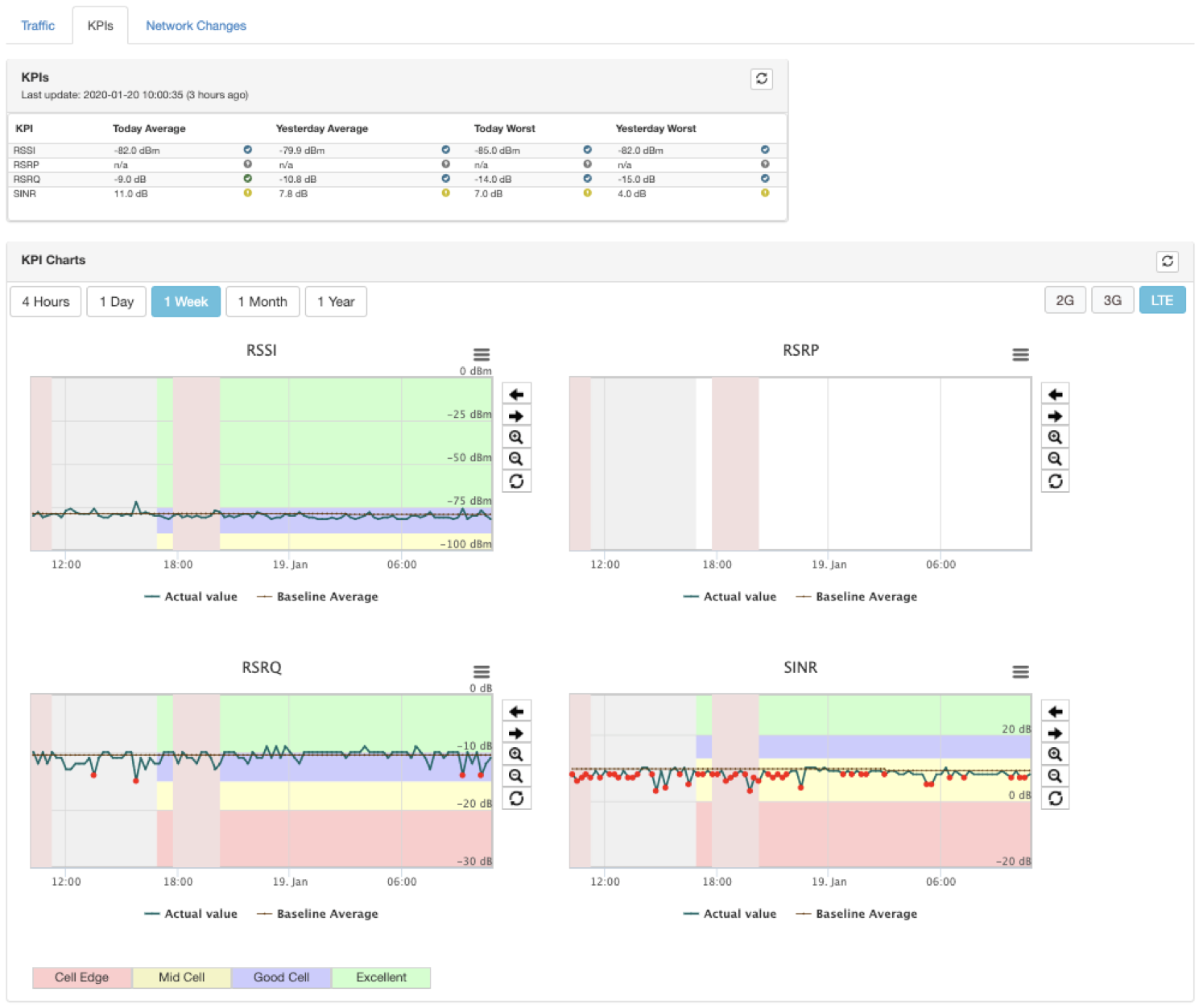 AXTRACT Dashboard - LTE KPIs
