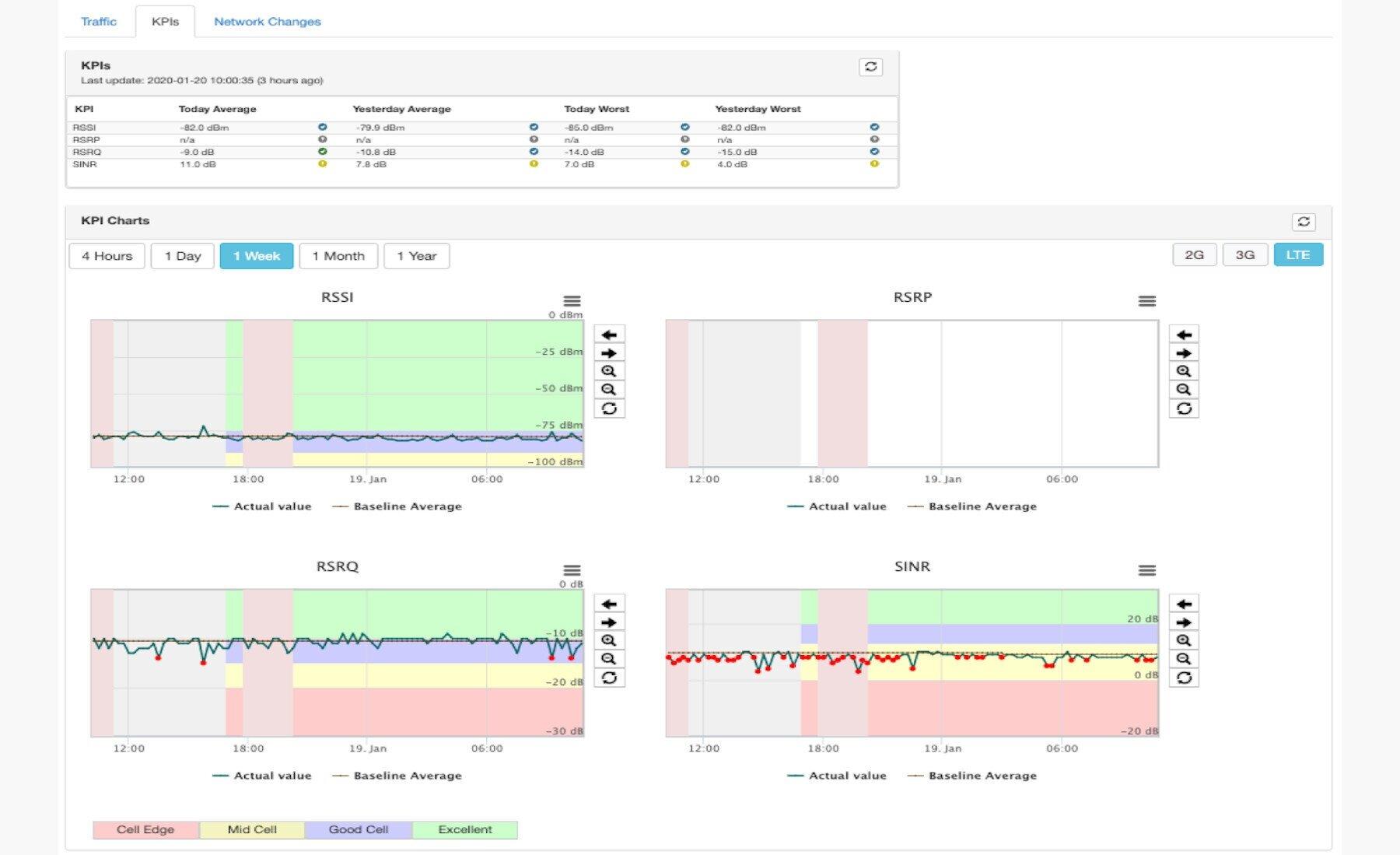 LTE-KPIs.jpg