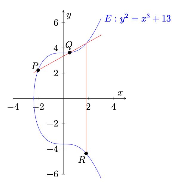 """* Figure from """"Faktorisierung großer Zahlen"""""""