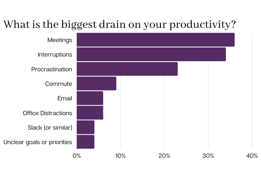 What is the biggest drain on your productivity?