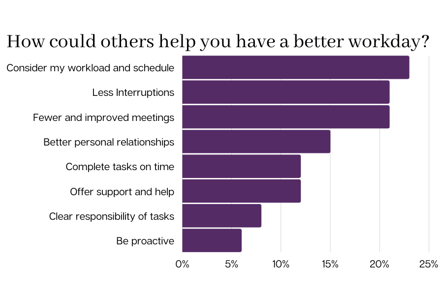 How could others help you have a better workday?