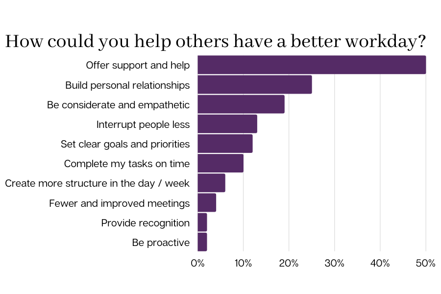 How could you help others have a better workday?