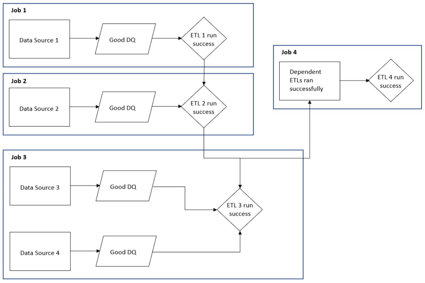 Data Dependencies Image.png