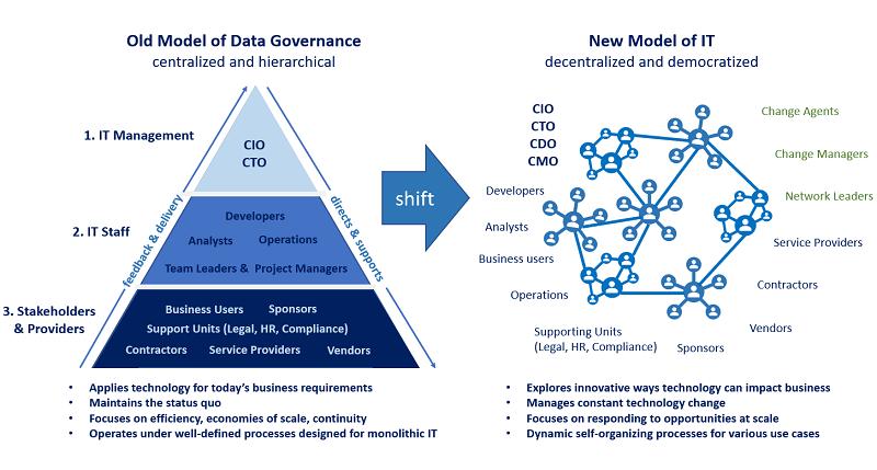 data_governance_part1_IT_model_W800px.png