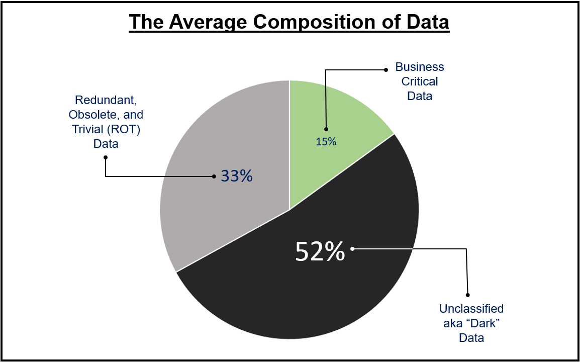 dark_data_breakdown.PNG