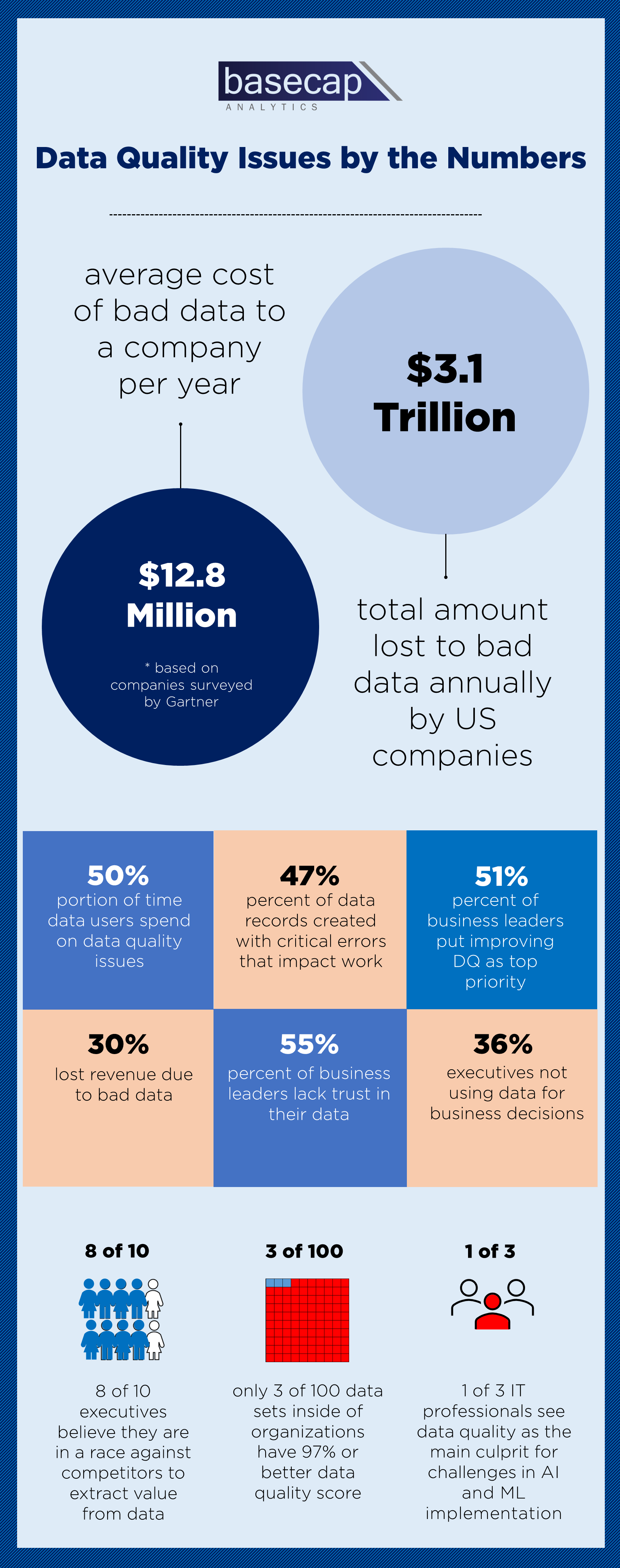 Data Quality Issues By the Numbers_06142021.png