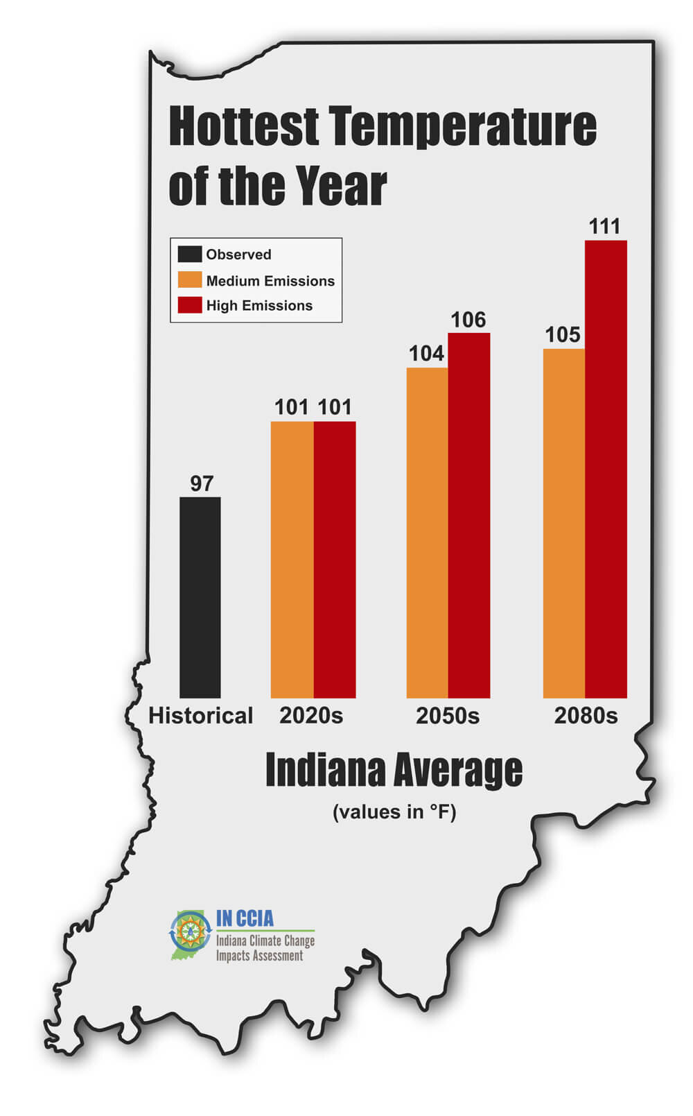 Extreme heat projections from the  Indiana Climate Change Impacts Assessment .