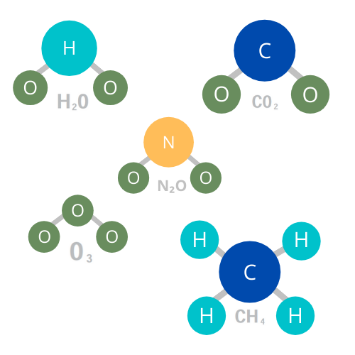 Greenhouse Gases. - Greenhouse gases (GHGs) act like a blanket in our atmosphere. They absorb the sun's heat and regulate the Earth's temperature, just as a blanket keeps us warm at night.The most common greenhouses gases (shown at right) are carbon dioxide (CO2), water vapor (H2O), nitrous oxide (N2O), ozone (O3), and methane (CH4). These occur naturally in the environment. There are also manmade GHGs such as hydrofluorocarbons (HFCs), which are used in refrigerants and air conditioning.