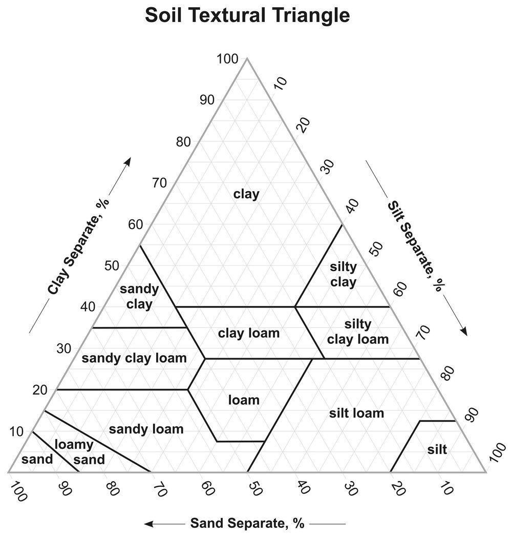 The soil textural triangle helps classify the aggregate of clay, sand and silt separates.    Image source