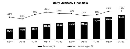 Unity has experienced net losses in each period since inception.