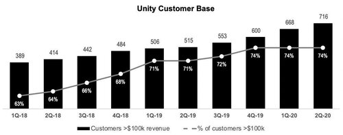 92% of customers contributing more than $100,000 in trailing 12-month revenue were from gaming industry.