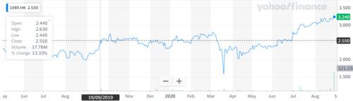Source: Yahoo Finance — Leyou's share price dynamics