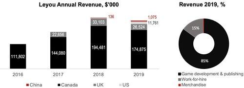 Source: Annual report 2019