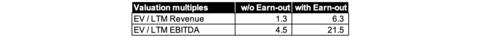 Note: based on Big Blue Bubble financials ending June 30, 2020