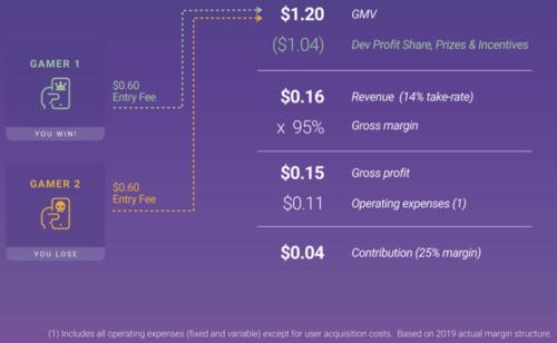 Business Model. Image Source: Skillz Investor Presentation