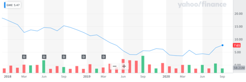 Source: Yahoo Finance — Gamestop's share price dynamics